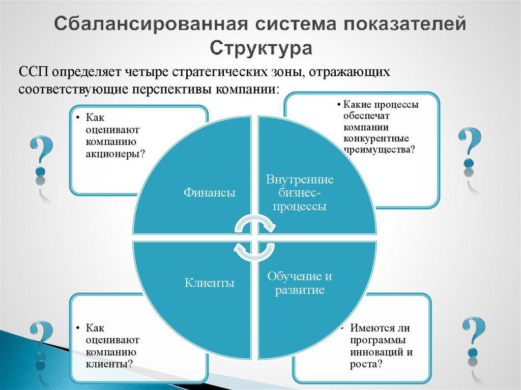 Сбалансированная система показателей