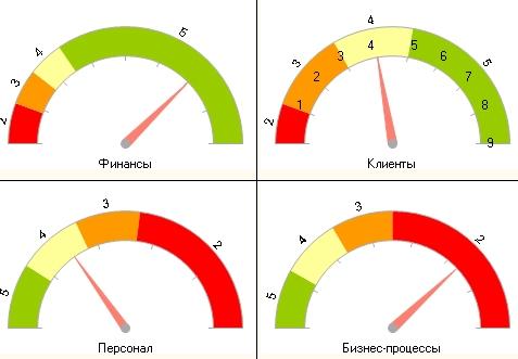 KPI для отдела продаж