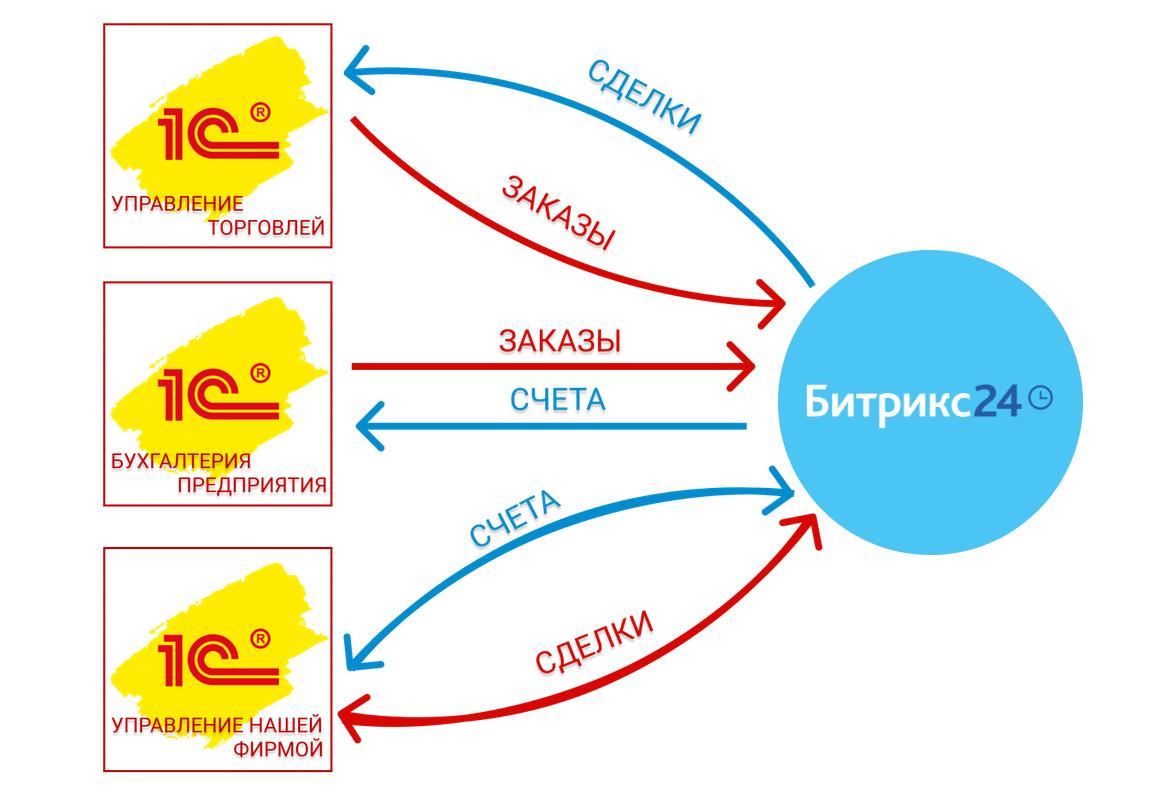 integracija-1С-bitrix24